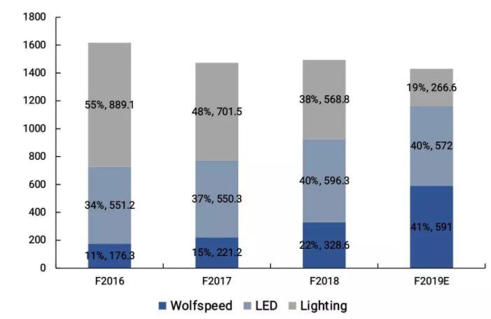 LED巨头Cree剥离照明业务给我们哪些启示-永安